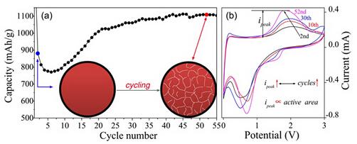 电极的循环性能及微结构演化示意图