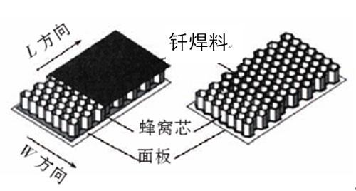 复合材料蜂窝夹层结构钎接部位的常见缺陷